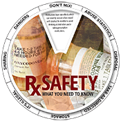 Rx Safety Edu-Wheel