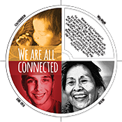 We Are Connected Edu-Wheel